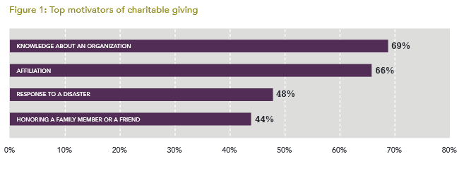 Top motivators of charitable giving