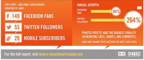 eNonprofits Benchmark Study