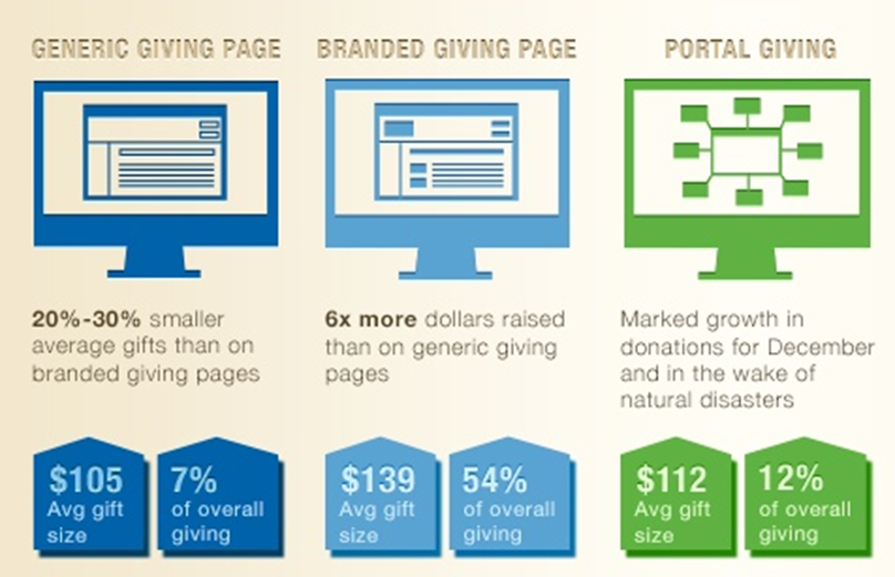 Online giving by channel