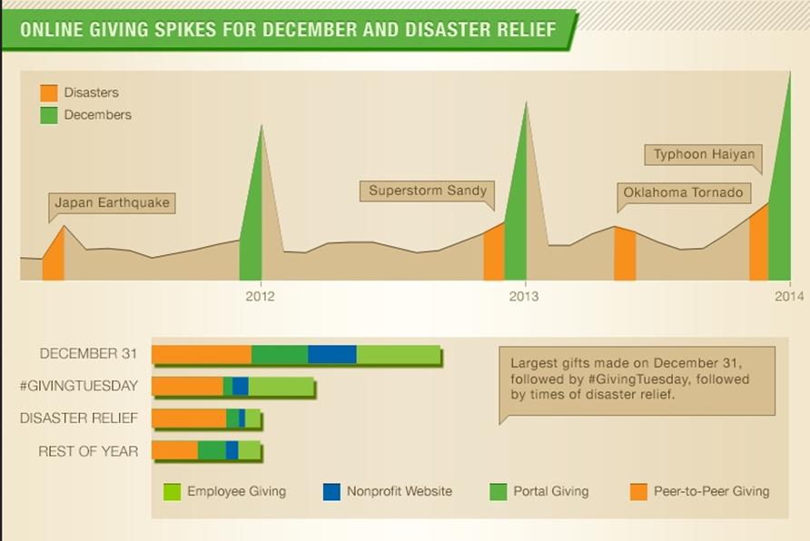 Seasonality of Giving
