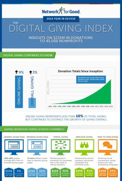 Digital Giving Index 2014