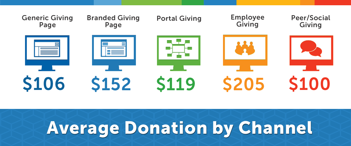 Donation by Channel