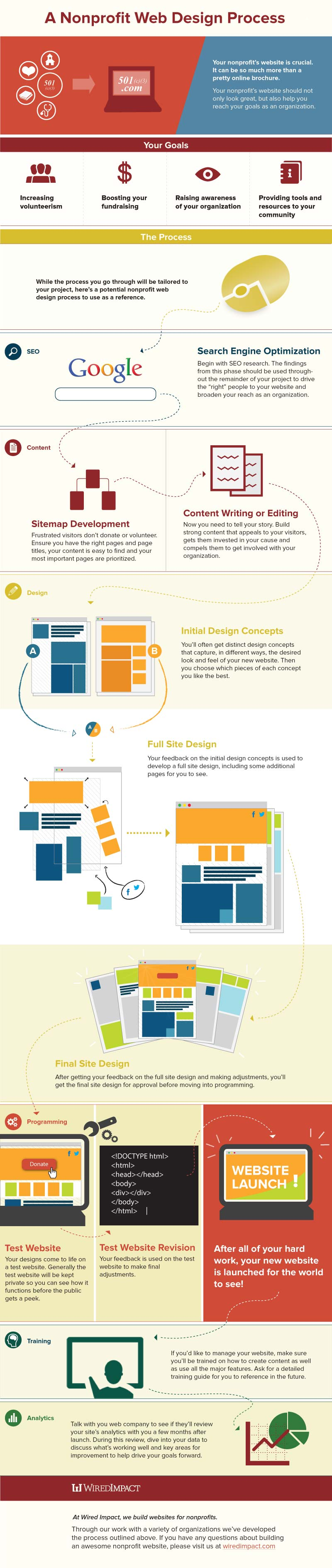 Nonprofit Website Design Process Infographic from Wired Impact