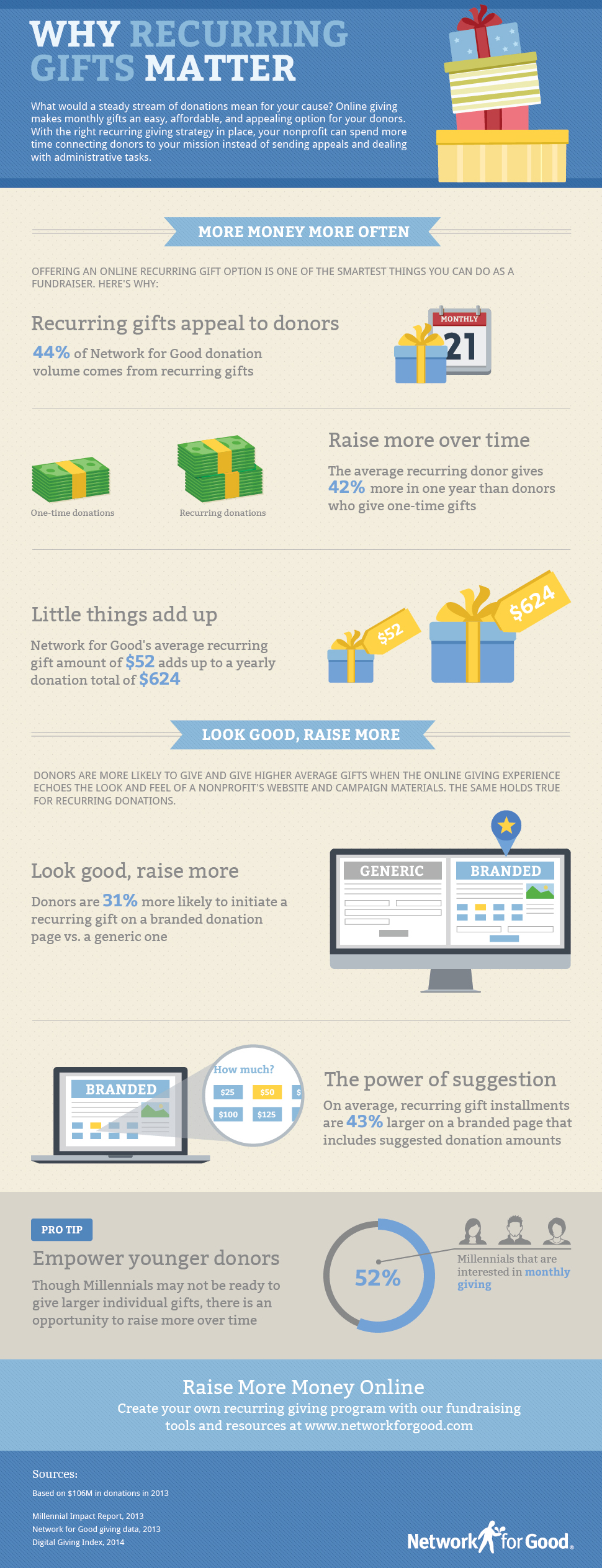 Why Recurring Gifts Matter -- Infographic