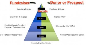 Donor or Prospect Communication Pyramid