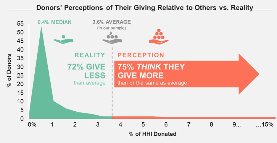 Donor peer comparison