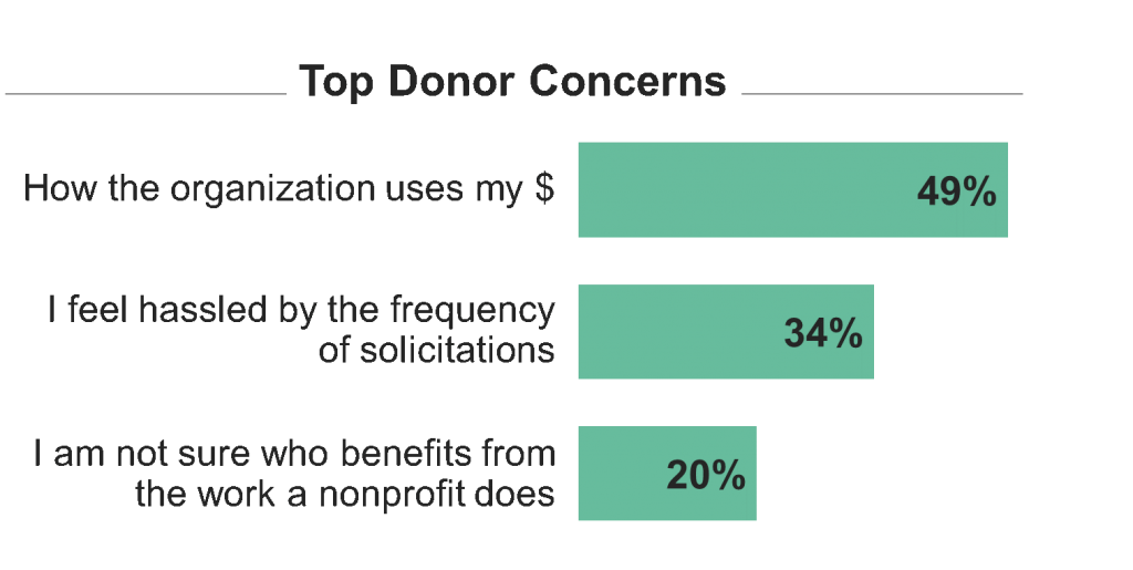 Top donor concerns