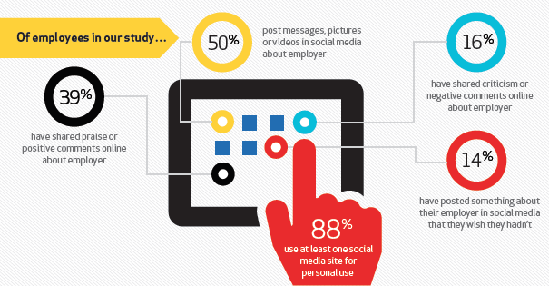 employee and company social stats