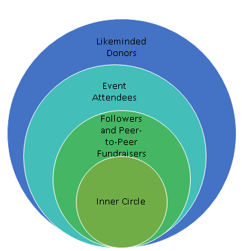 circle of donors