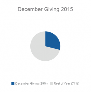 December Giving Pie Chart