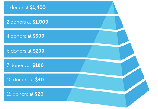 donor-pyramid-capital-campaign