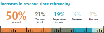 rebrand effect increase