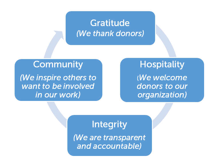 donor circle of life board guide