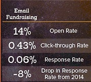 email fundraising behaviors