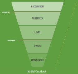 donor lifecycle funnel