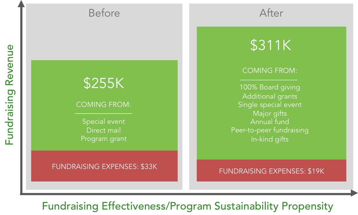 Fundraising Effectiveness