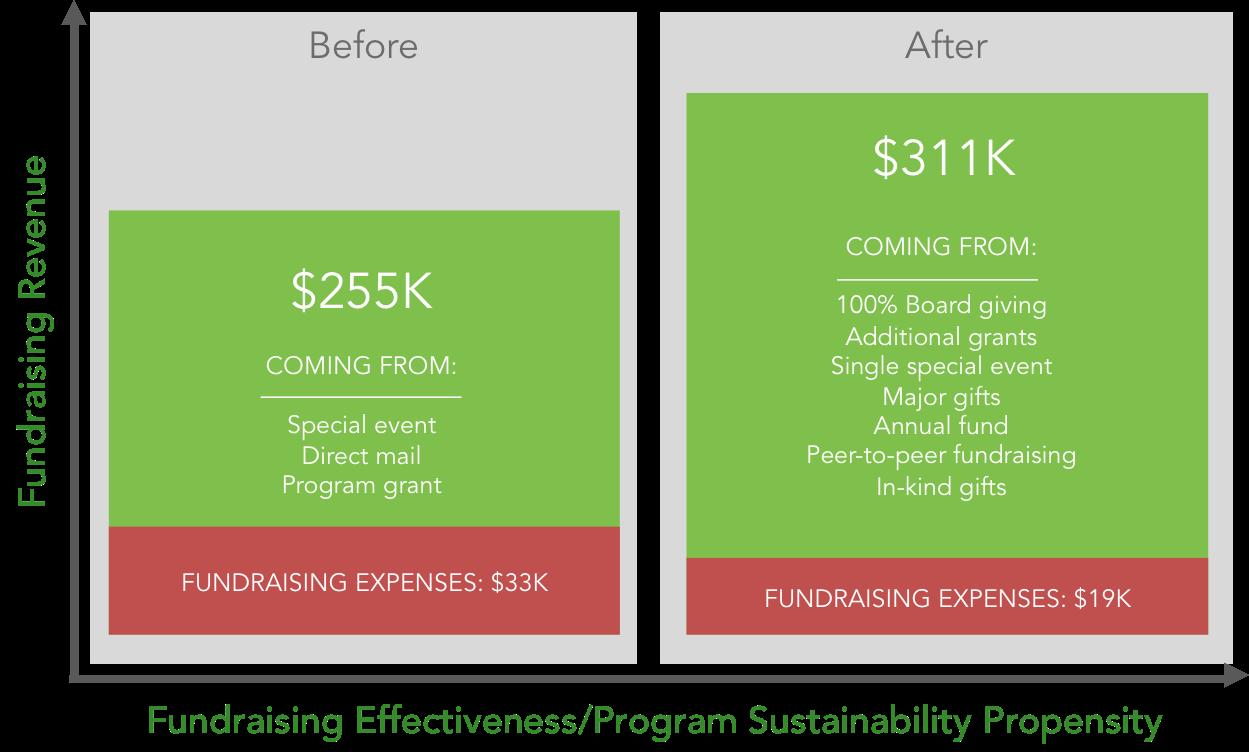Fundraising Effectiveness