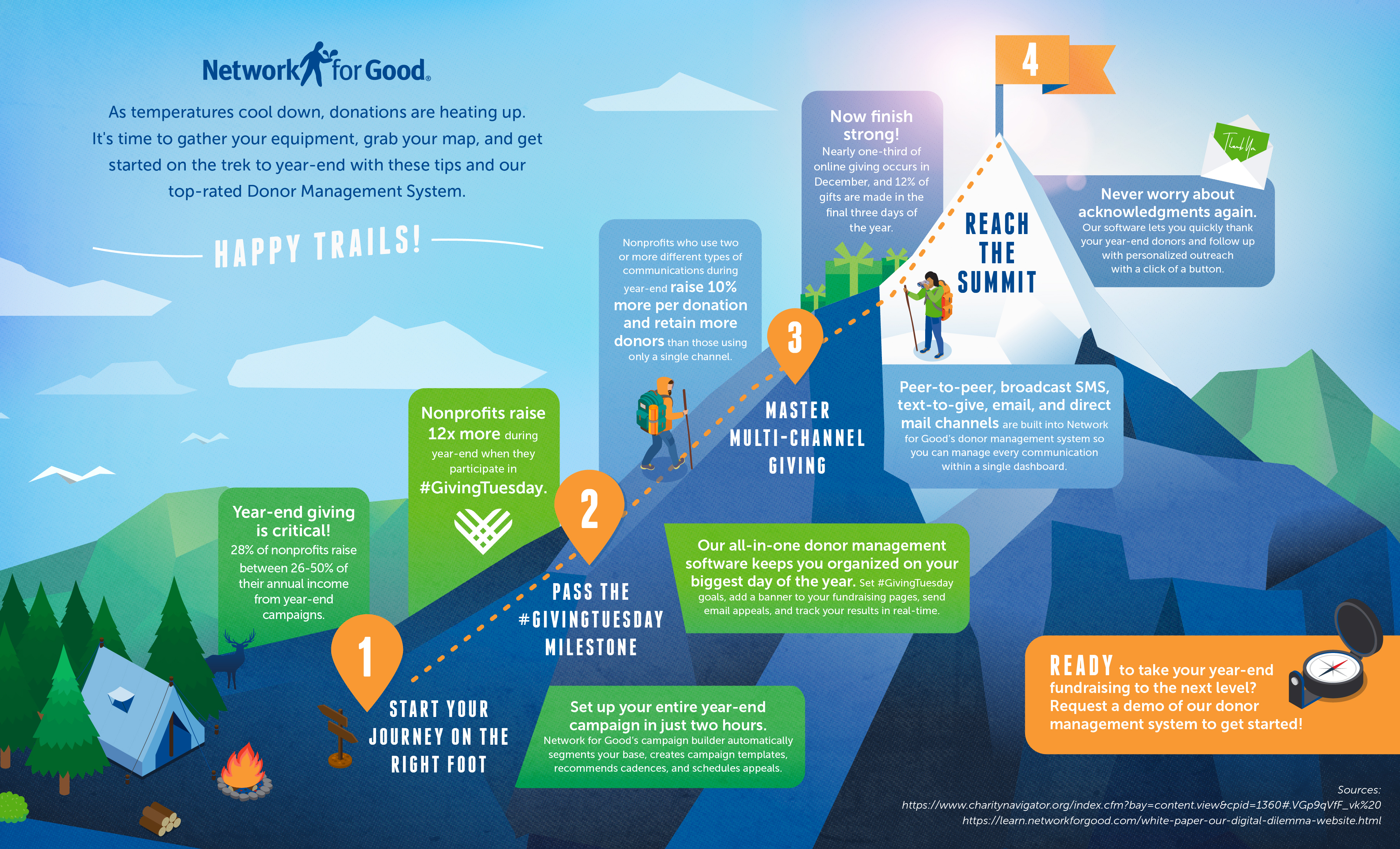 Elevate Your Year-End Fundraising: Infographic