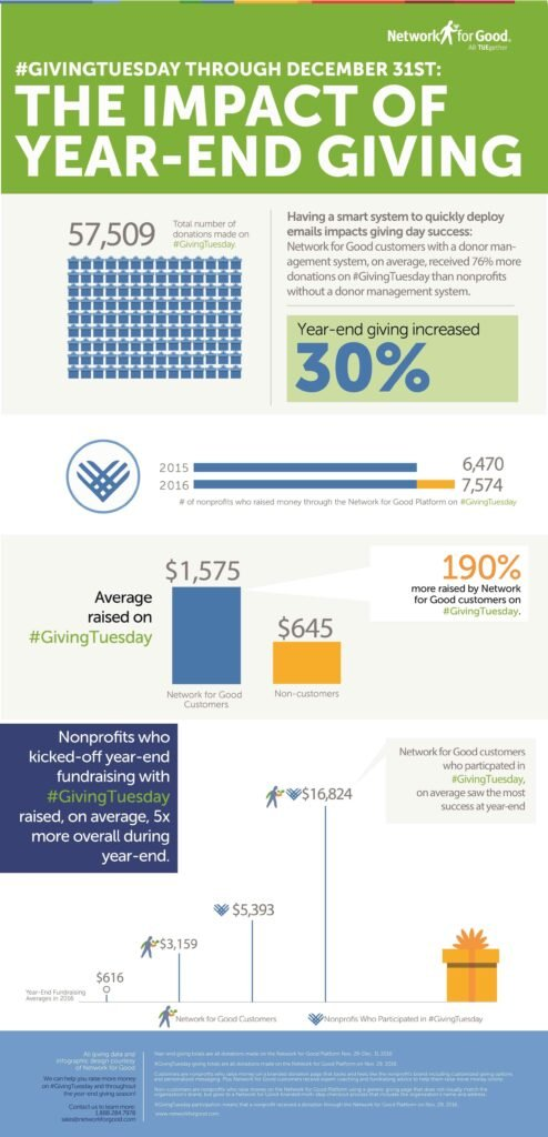 The Impact of Giving Tuesday