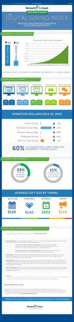 Digital Giving Index